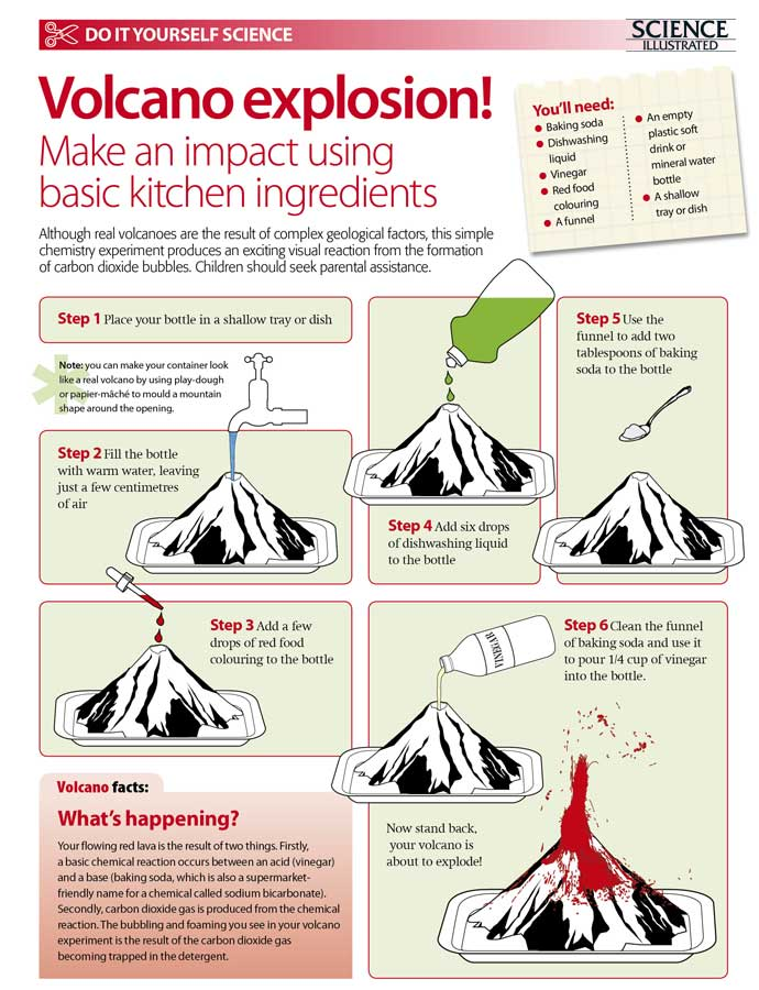 volcano science fair project Science fair topic ideas a brief description of each of those categories might help your child decide what type of project to choose for the science fair.